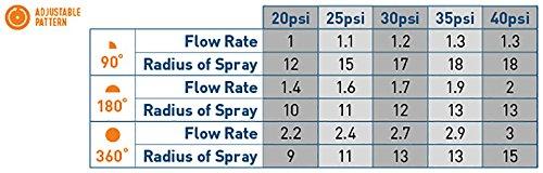 Orbit 53585 Adjustable Arc Sprinkler Spray Head Nozzle 18-Feet